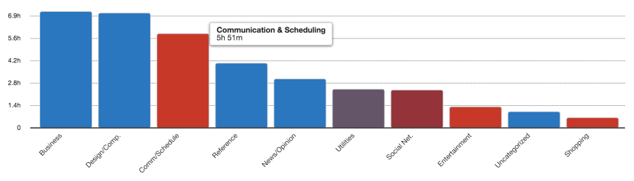 RescueTime weekly report on communication and email apps