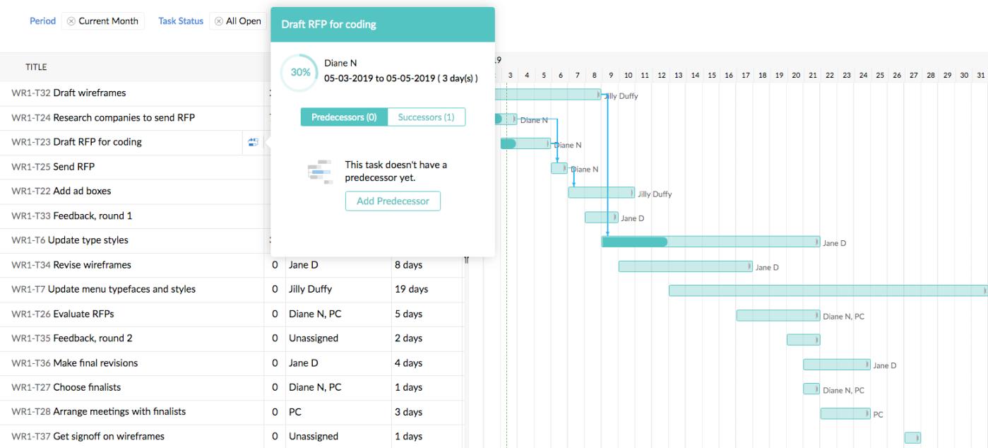 Project management software - Zoho Projects, Gantt chart